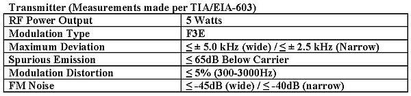 Transmitter Specifications